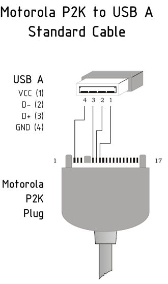 Универсальные боксы с USB кабелем это SST хотя по идее должна.  Для программирования сотовых телефонов.